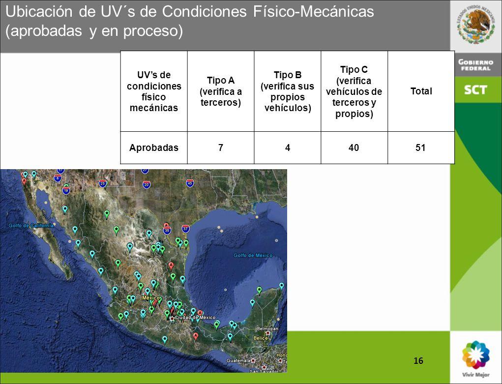Ubicación de UV´s de Condiciones Físico-Mecánicas (aprobadas y en proceso)