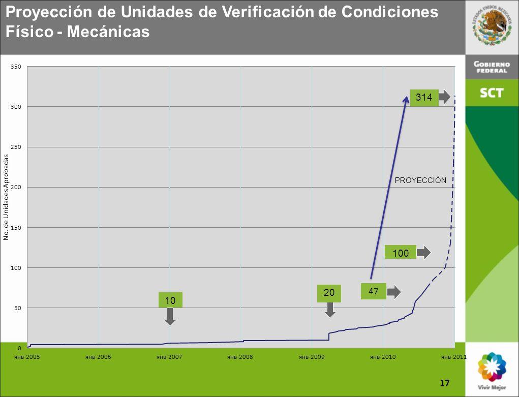 Proyección de Unidades de Verificación de Condiciones Físico - Mecánicas