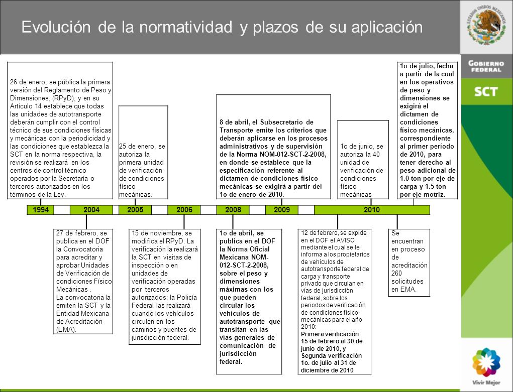 Evolución de la normatividad y plazos de su aplicación