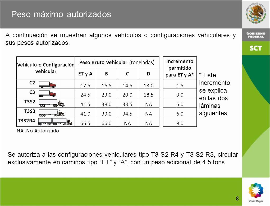 Vehículo o Configuración Vehicular Incremento permitido para ET y A*