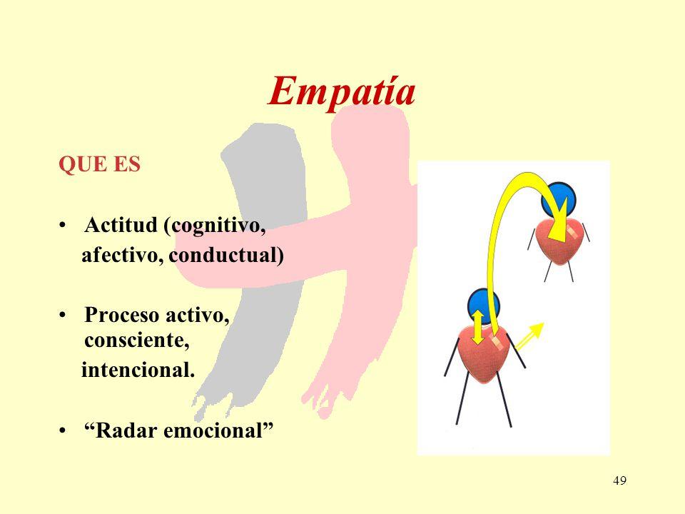 Empatía QUE ES Actitud (cognitivo, afectivo, conductual)