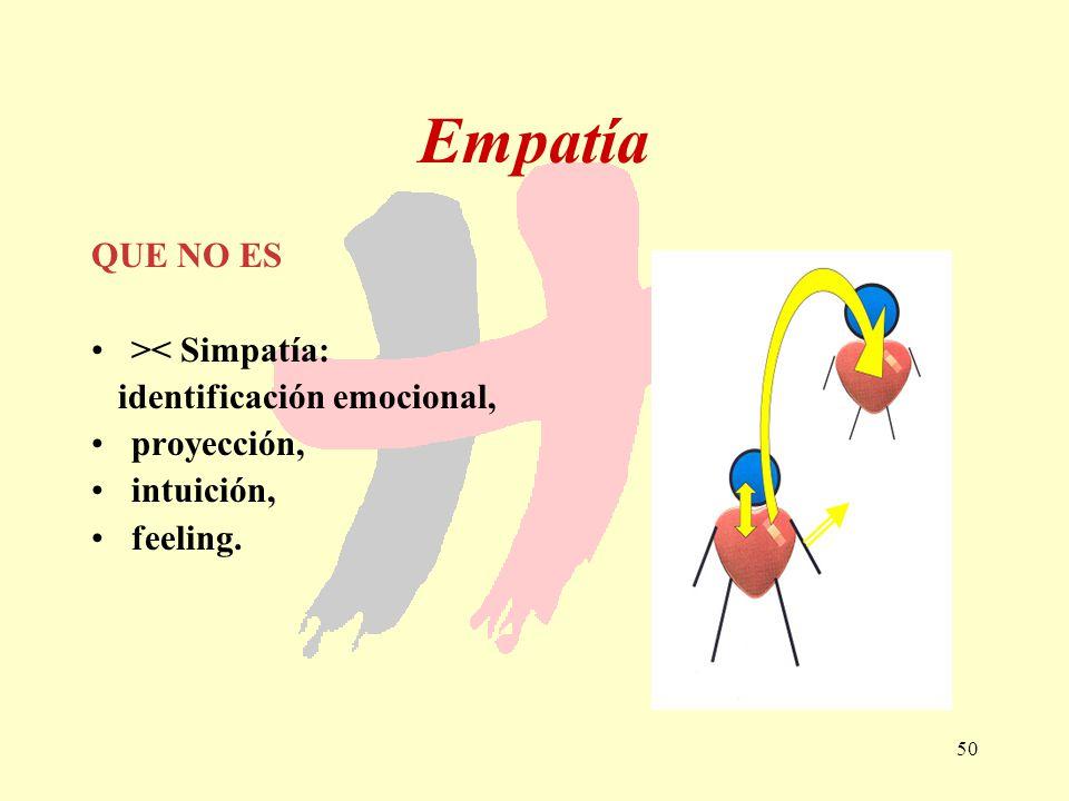 Empatía QUE NO ES >< Simpatía: identificación emocional,