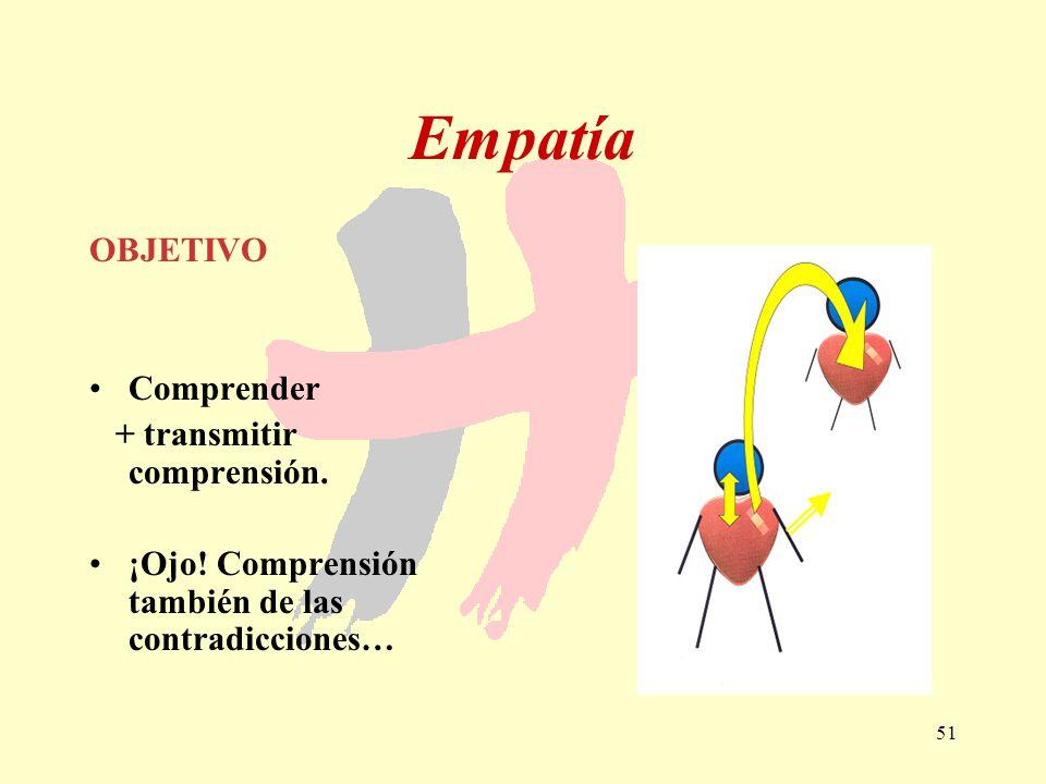 Empatía OBJETIVO Comprender + transmitir comprensión.