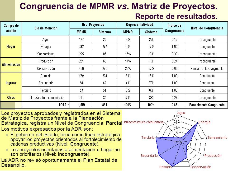Congruencia de MPMR vs. Matriz de Proyectos. Reporte de resultados.