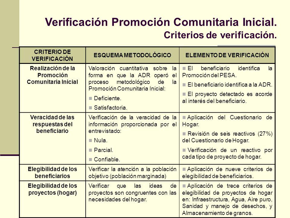Verificación Promoción Comunitaria Inicial. Criterios de verificación.