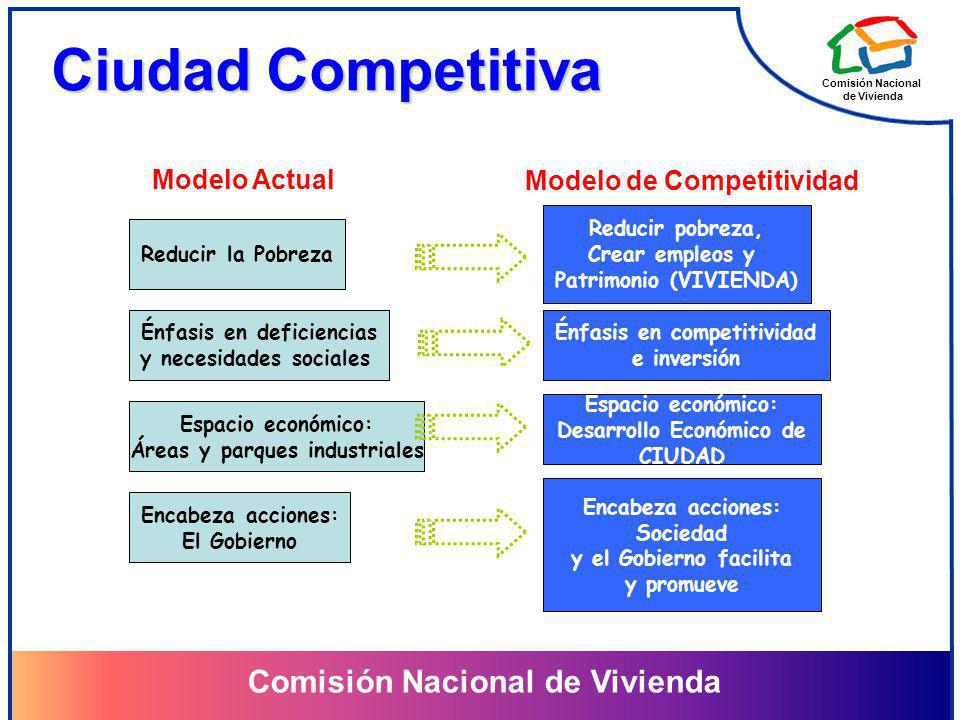 Ciudad Competitiva Modelo Actual Modelo de Competitividad