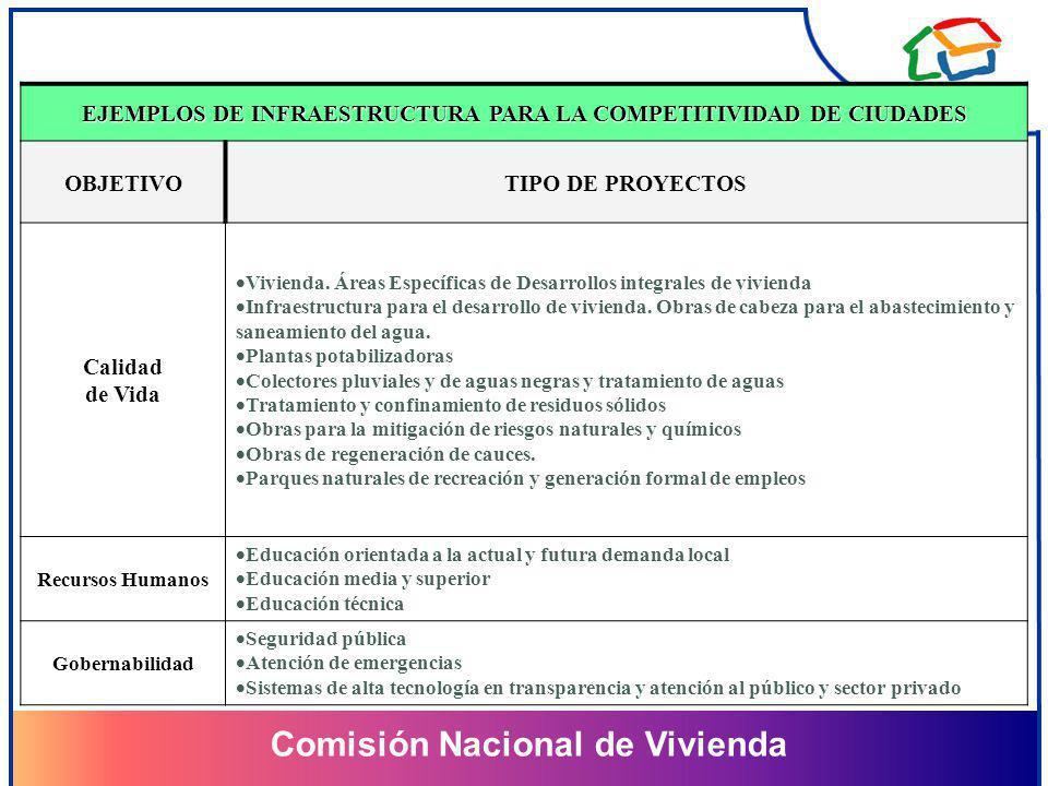 EJEMPLOS DE INFRAESTRUCTURA PARA LA COMPETITIVIDAD DE CIUDADES