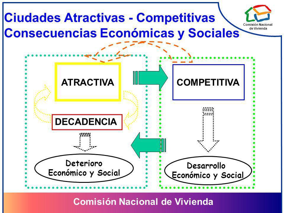 Ciudades Atractivas - Competitivas Consecuencias Económicas y Sociales