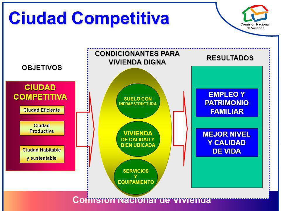 Ciudad Competitiva CIUDAD COMPETITIVA CONDICIONANTES PARA