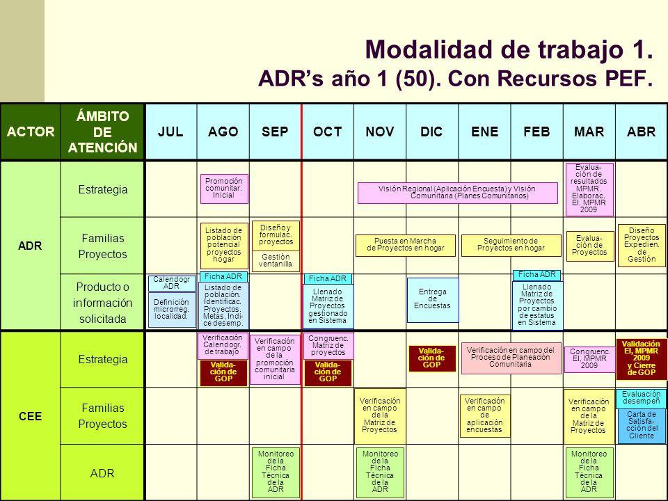 Modalidad de trabajo 1. ADR's año 1 (50). Con Recursos PEF.