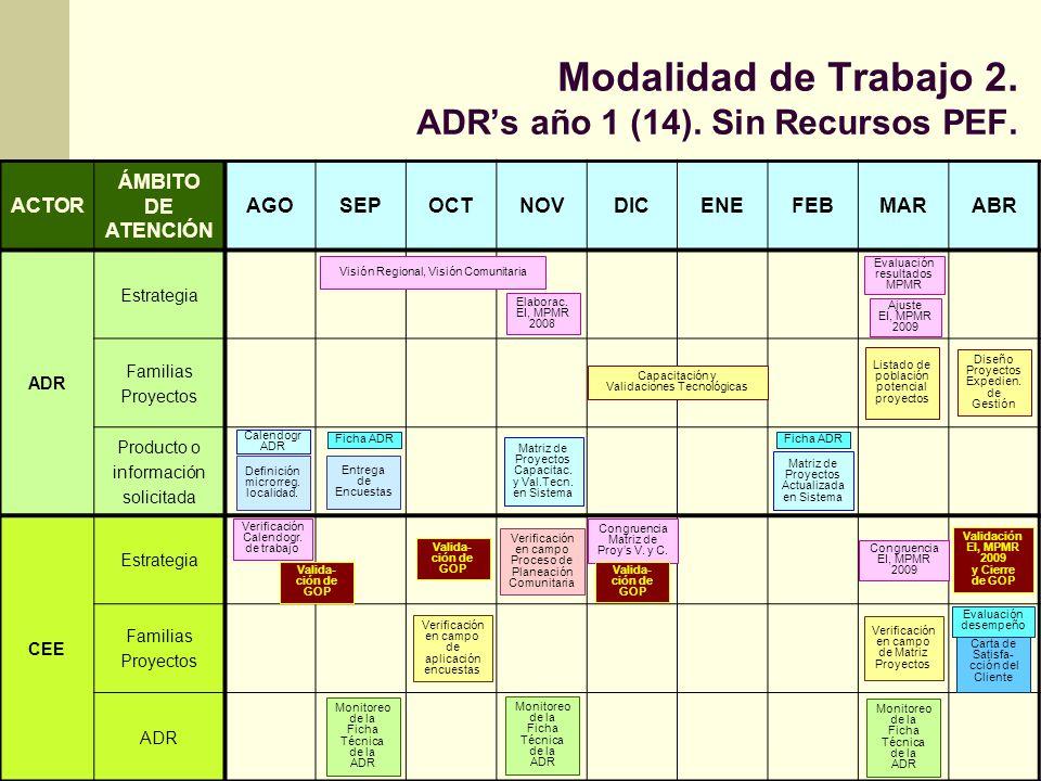 Modalidad de Trabajo 2. ADR's año 1 (14). Sin Recursos PEF.