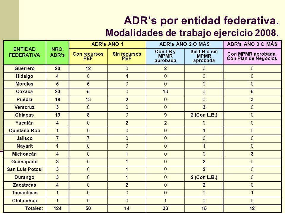 ADR's por entidad federativa. Modalidades de trabajo ejercicio 2008.
