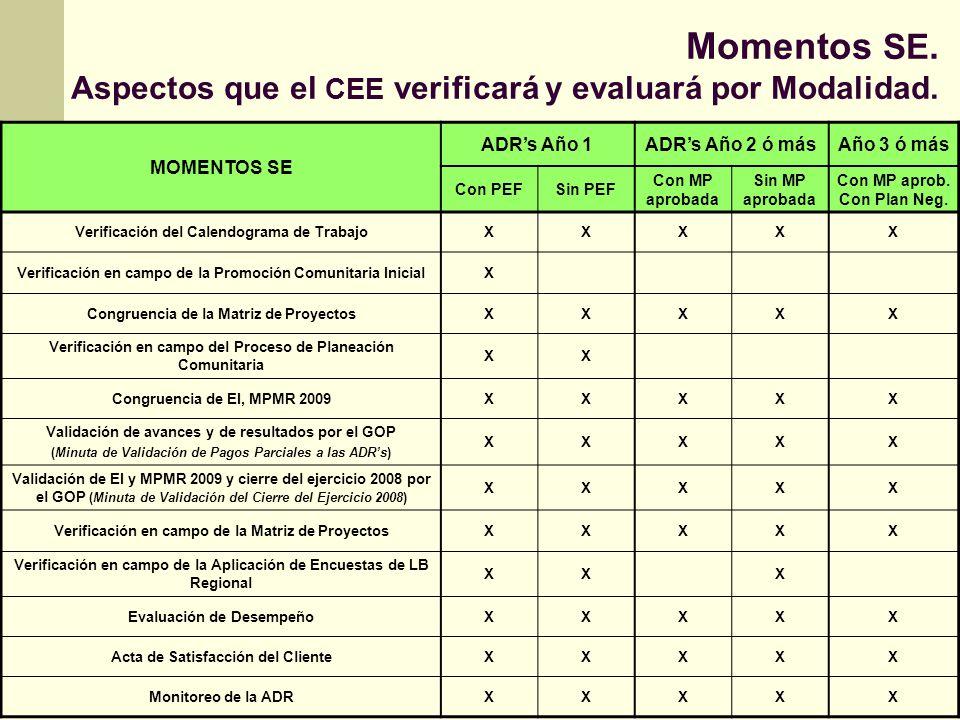 Momentos SE. Aspectos que el CEE verificará y evaluará por Modalidad.