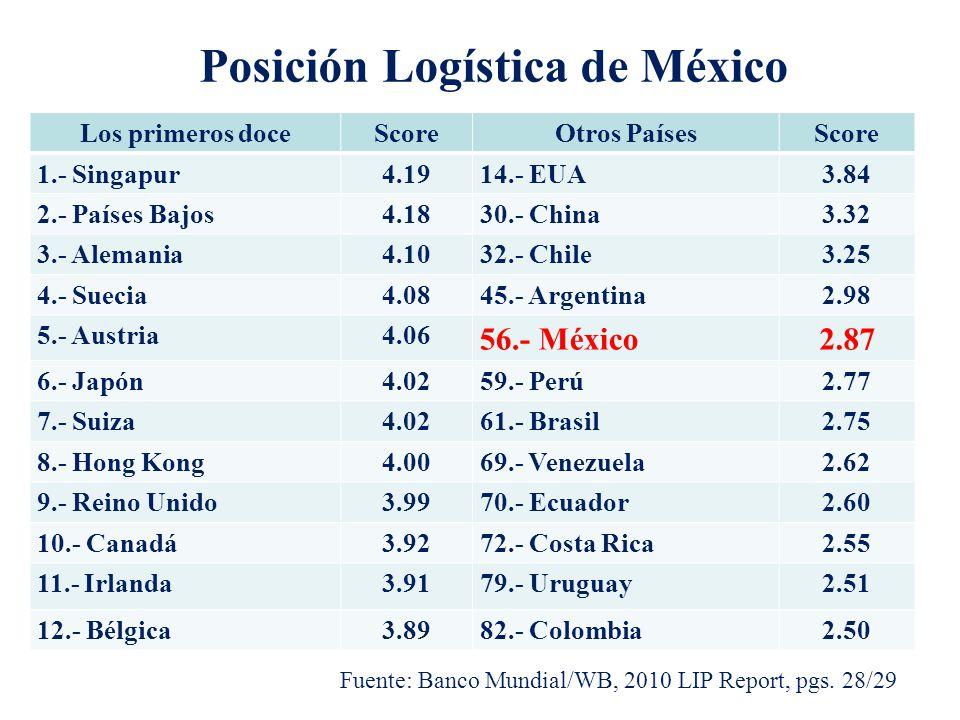 Posición Logística de México