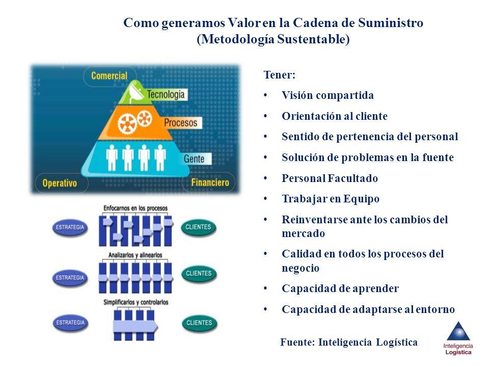 Como generamos Valor en la Cadena de Suministro (Metodología Sustentable)
