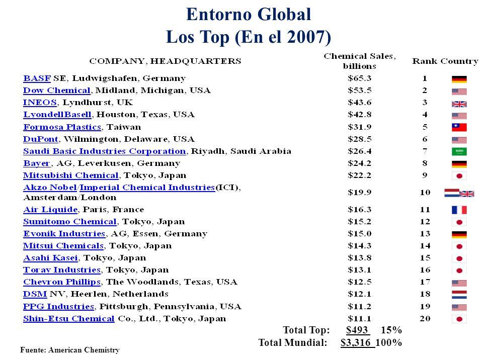 Entorno Global Los Top (En el 2007)