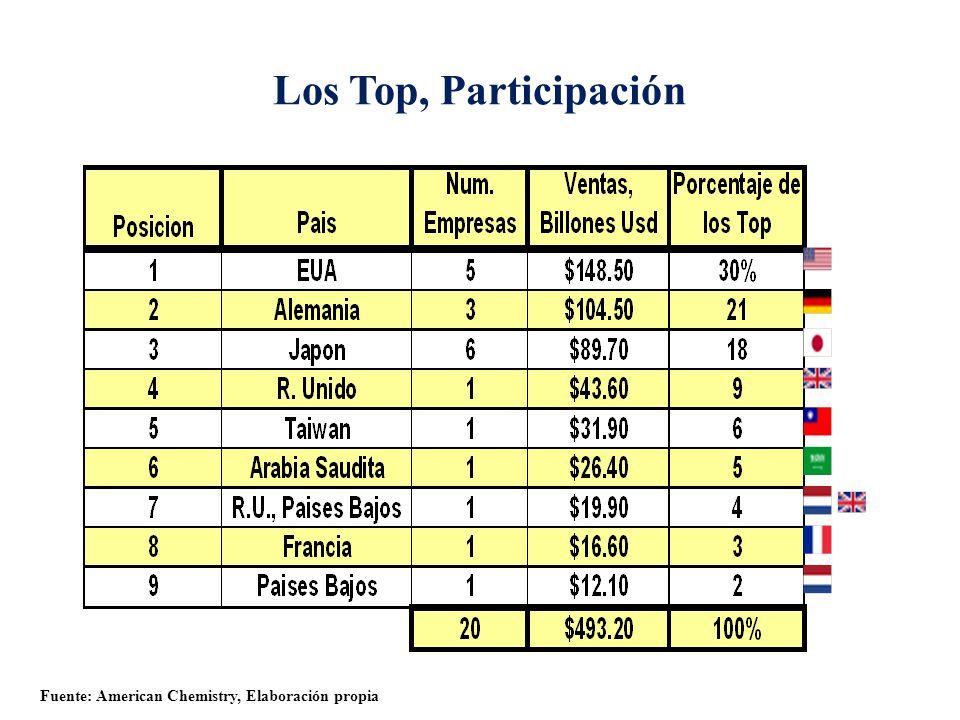 Los Top, Participación Fuente: American Chemistry, Elaboración propia