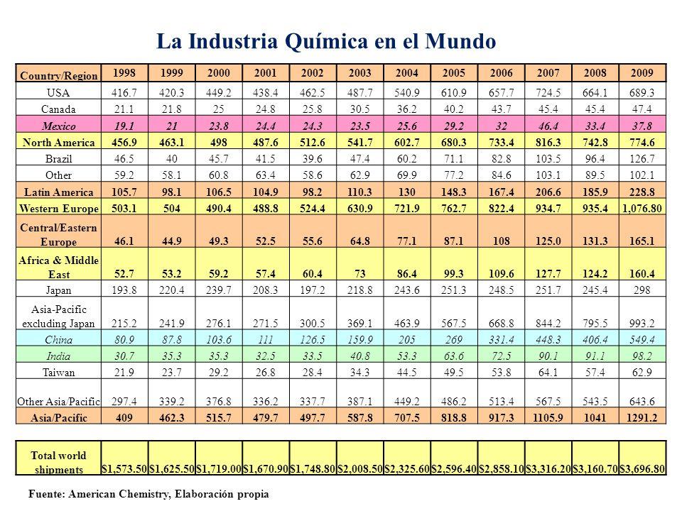 La Industria Química en el Mundo