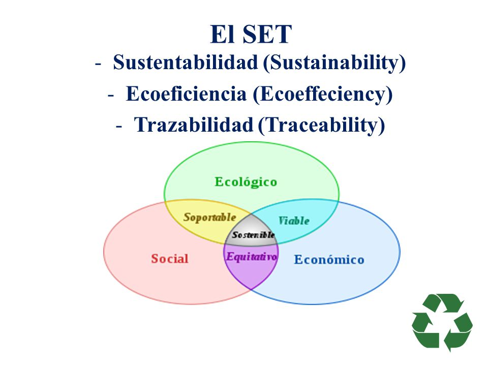 El SET Sustentabilidad (Sustainability) Ecoeficiencia (Ecoeffeciency)