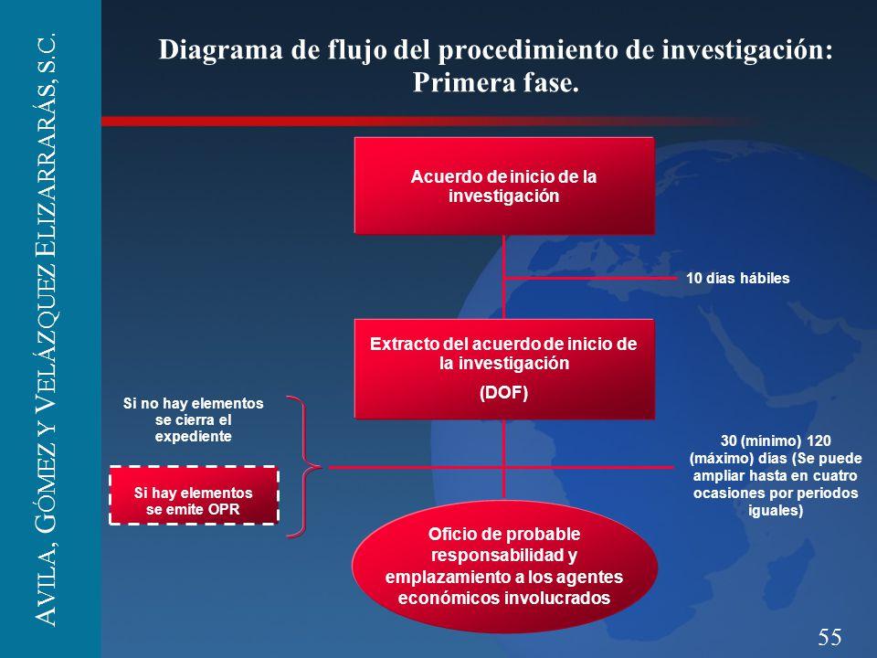 Diagrama de flujo del procedimiento de investigación: Primera fase.