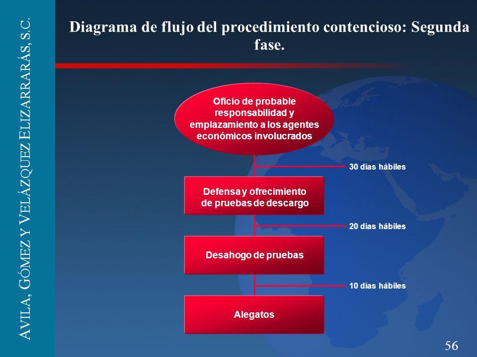 Diagrama de flujo del procedimiento contencioso: Segunda fase.