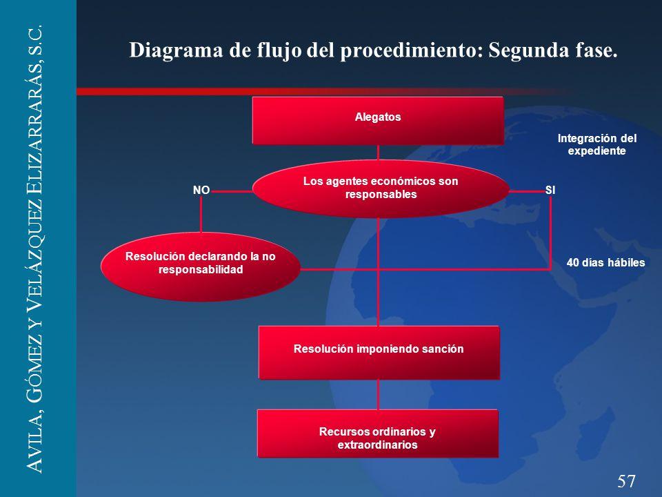 Diagrama de flujo del procedimiento: Segunda fase.