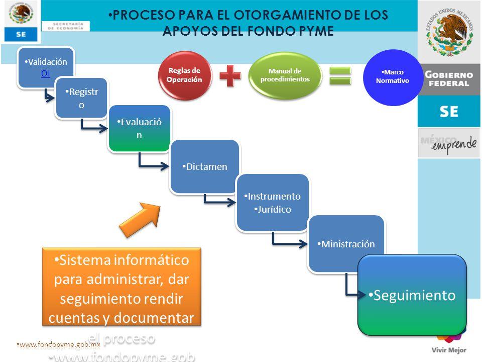 PROCESO PARA EL OTORGAMIENTO DE LOS APOYOS DEL FONDO PYME
