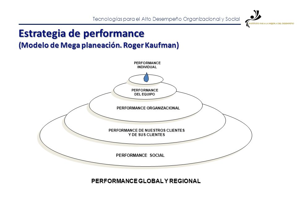 Estrategia de performance (Kaufman)