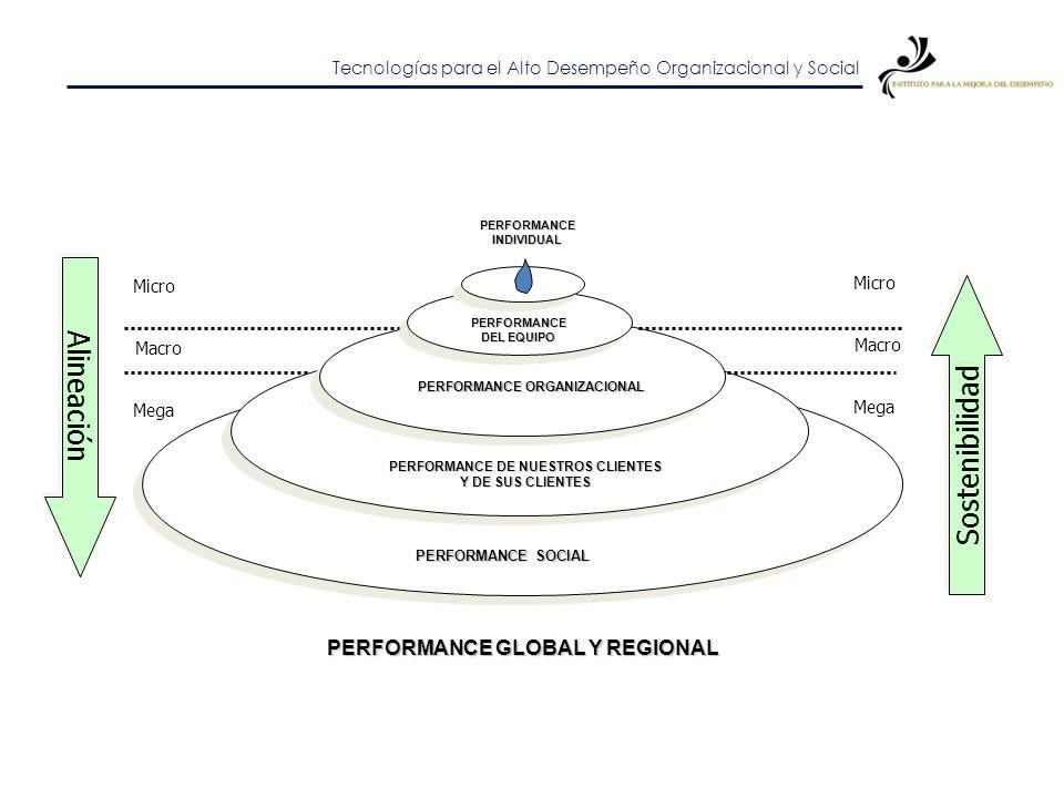 PERFORMANCE ORGANIZACIONAL PERFORMANCE DE NUESTROS CLIENTES