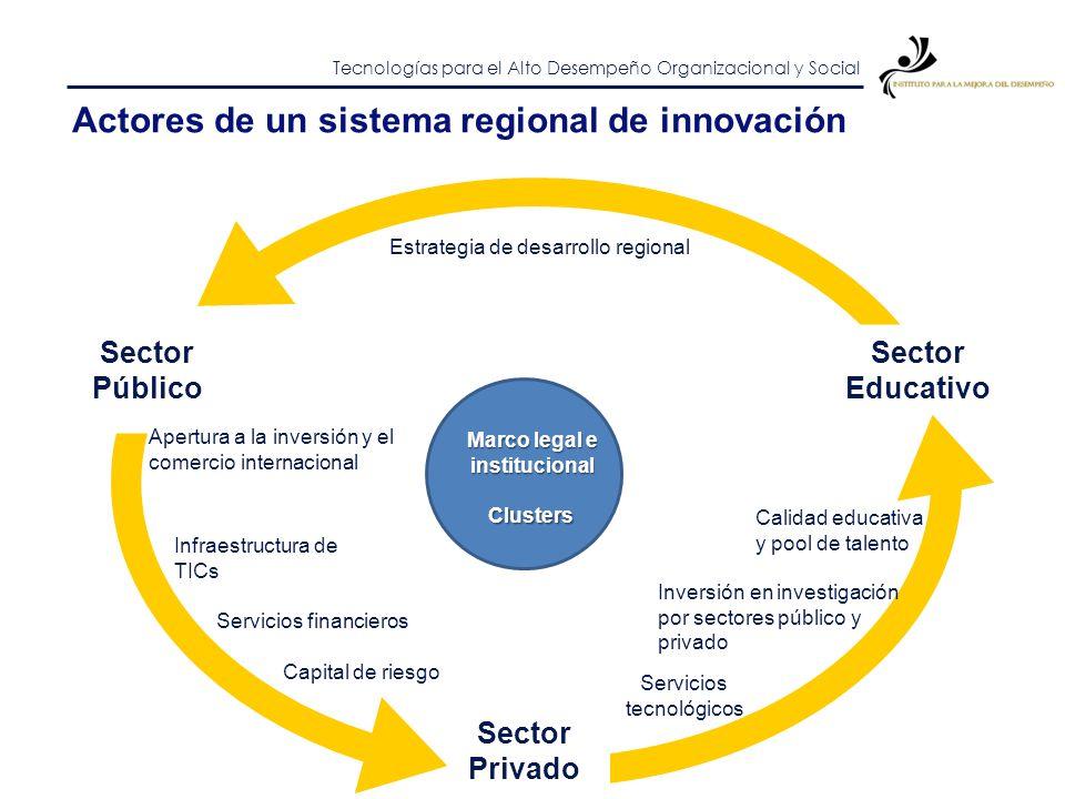Actores de un sistema regional de innovación