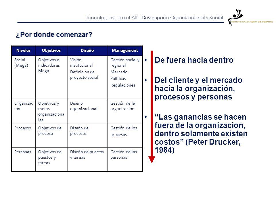 Del cliente y el mercado hacia la organización, procesos y personas