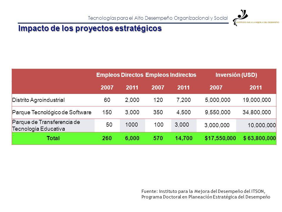 Impacto de los proyectos estratégicos