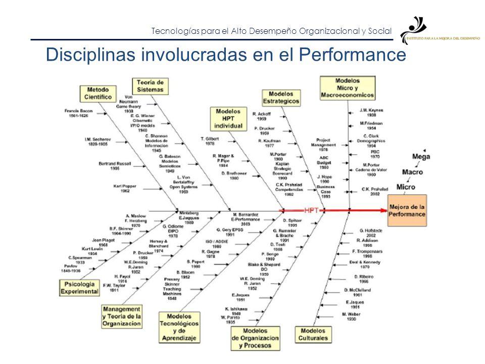 Disciplinas involucradas en el Performance