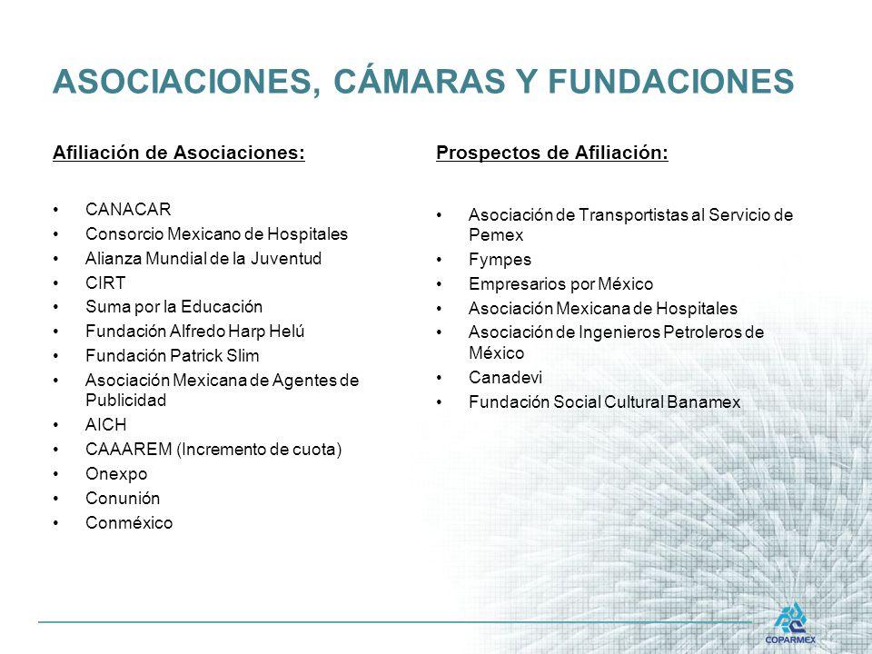 ASOCIACIONES, CÁMARAS Y FUNDACIONES