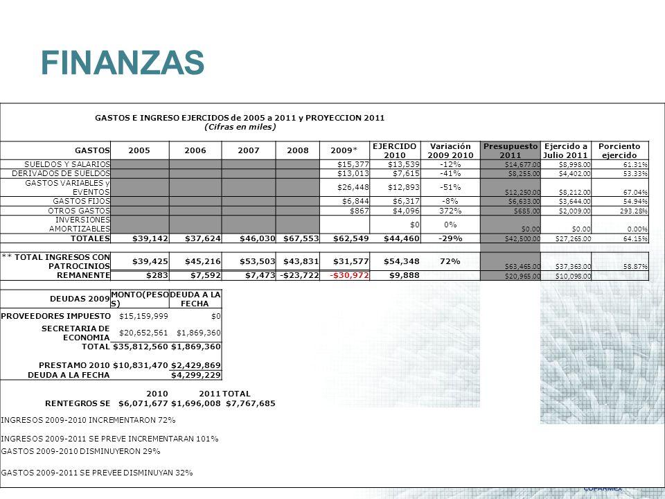 GASTOS E INGRESO EJERCIDOS de 2005 a 2011 y PROYECCION 2011