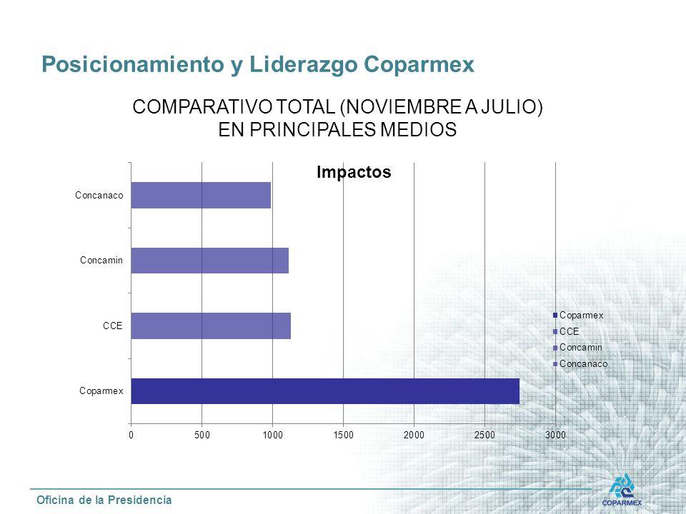 Posicionamiento y Liderazgo Coparmex
