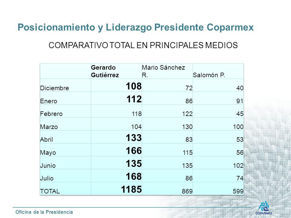 Posicionamiento y Liderazgo Presidente Coparmex