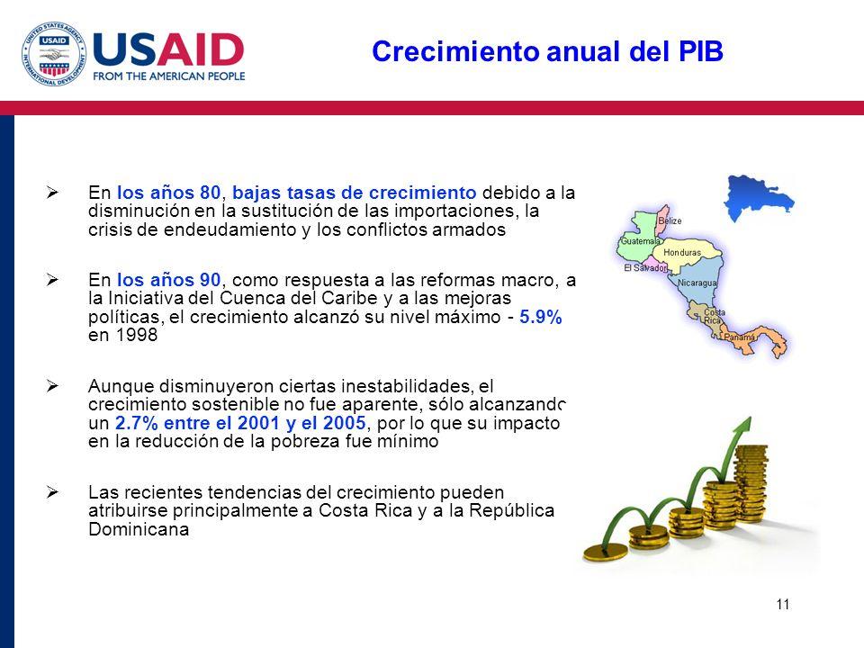 Crecimiento anual del PIB