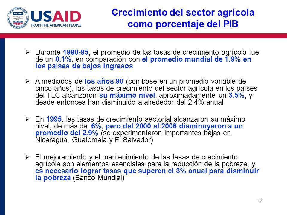 Crecimiento del sector agrícola como porcentaje del PIB