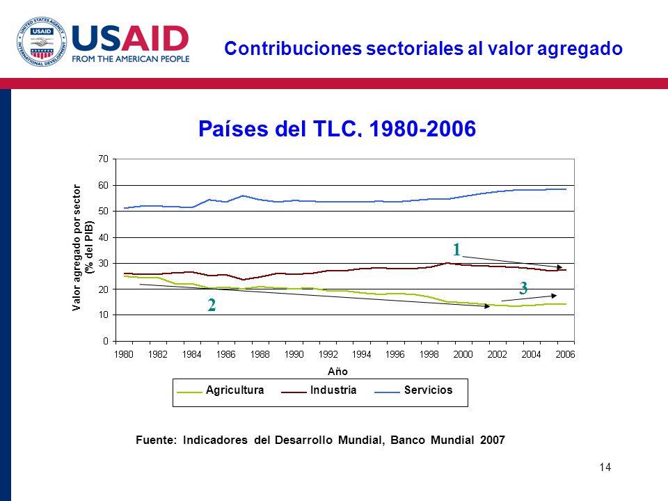 Países del TLC, 1980-2006 Contribuciones sectoriales al valor agregado