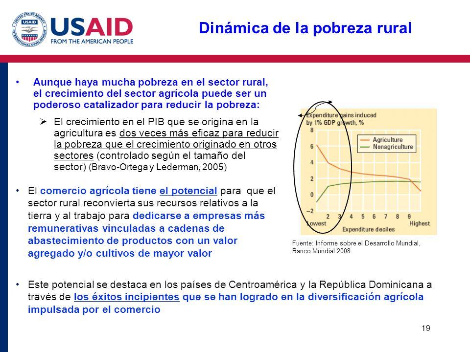 Dinámica de la pobreza rural