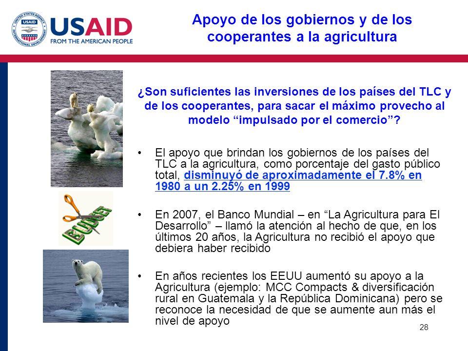 Apoyo de los gobiernos y de los cooperantes a la agricultura