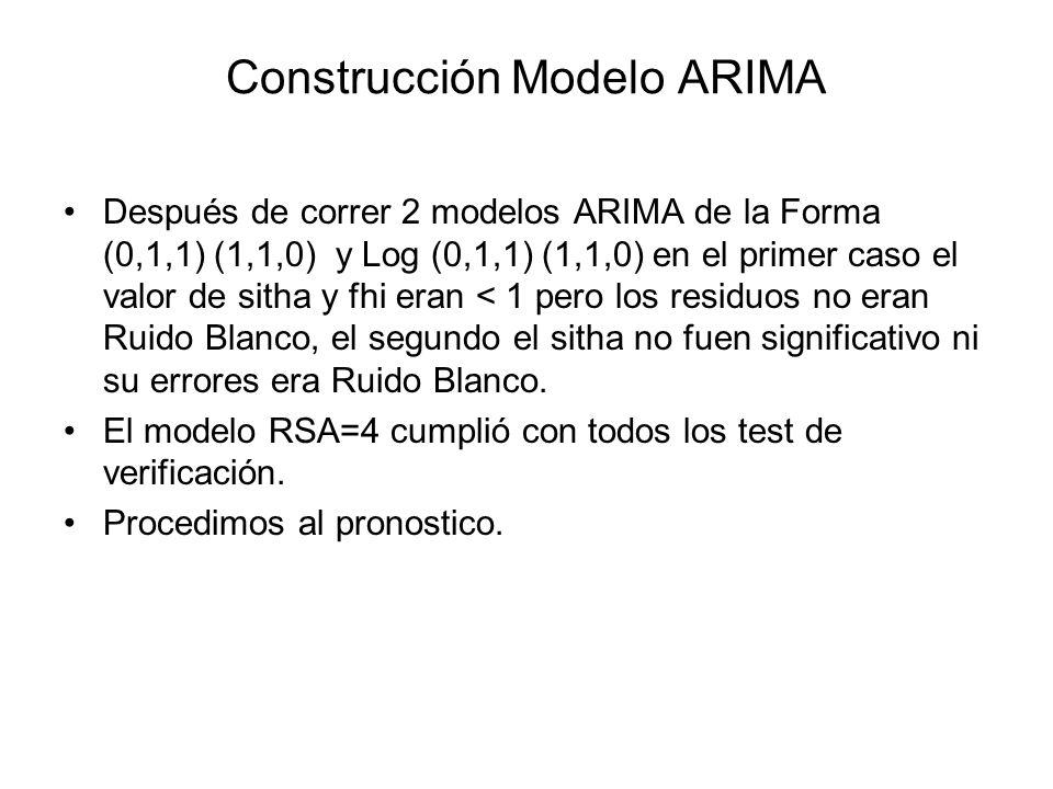 Construcción Modelo ARIMA