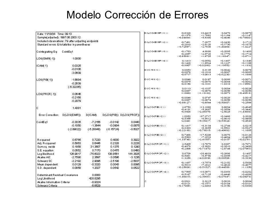Modelo Corrección de Errores
