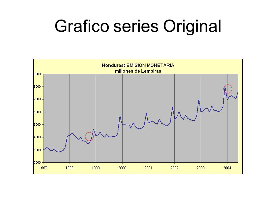 Grafico series Original