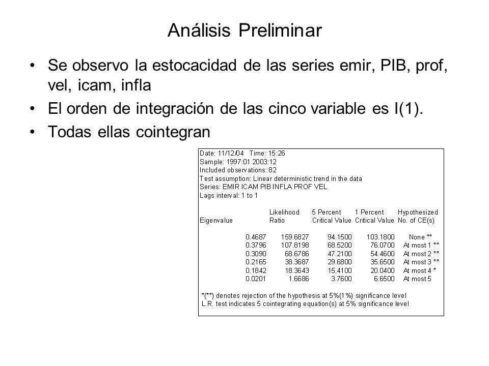 Análisis Preliminar Se observo la estocacidad de las series emir, PIB, prof, vel, icam, infla.