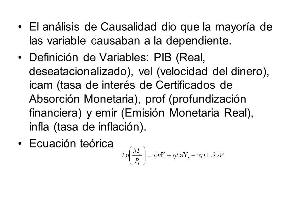 El análisis de Causalidad dio que la mayoría de las variable causaban a la dependiente.
