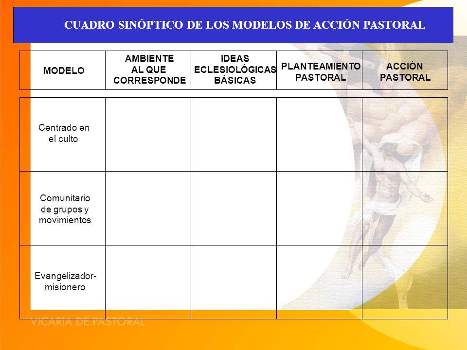 CUADRO SINÓPTICO DE LOS MODELOS DE ACCIÓN PASTORAL