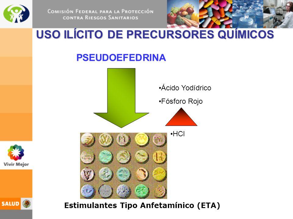 USO ILÍCITO DE PRECURSORES QUÍMICOS