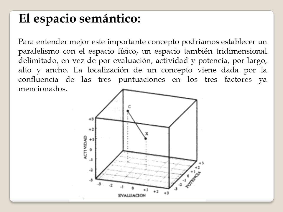 El espacio semántico: